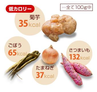 菊芋と他の野菜のカロリー比較